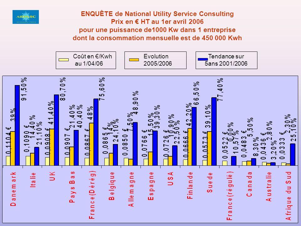 ENQUÊTE de National Utility Service Consulting Prix en HT au 1er avril 2006 pour une puissance de1000 Kw dans 1 entreprise dont la consommation mensuelle est de 450 000 Kwh Coût en /Kwh au 1/04/06 Evolution 2005/2006 Tendance sur 5ans 2001/2006