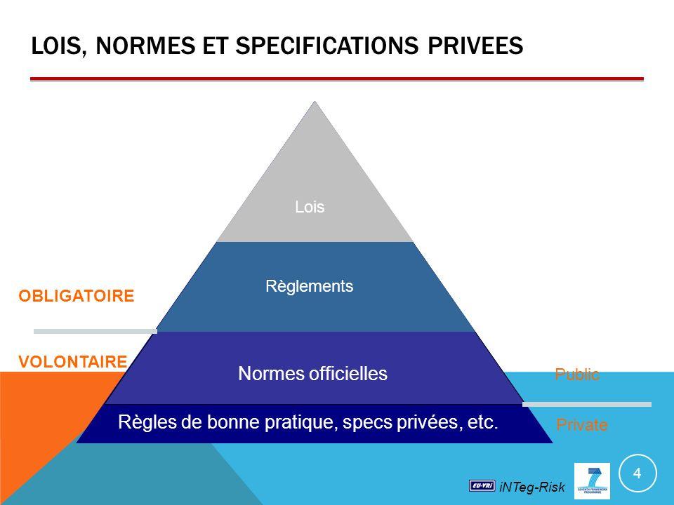 iNTeg-Risk LOIS, NORMES ET SPECIFICATIONS PRIVEES 4 Lois Règlements Normes officielles Règles de bonne pratique, specs privées, etc.