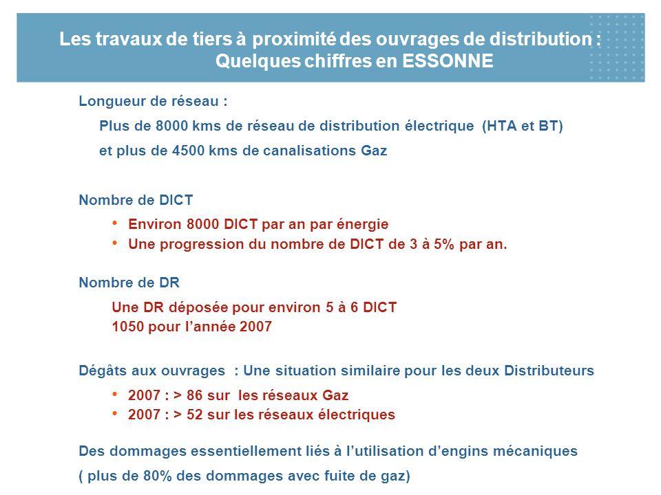 Les travaux de tiers à proximité des ouvrages de distribution : Quelques chiffres en ESSONNE Longueur de réseau : Plus de 8000 kms de réseau de distri