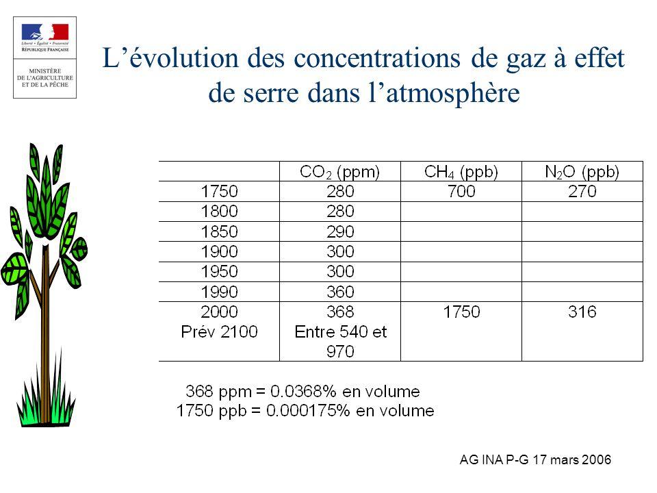 AG INA P-G 17 mars 2006 Lévolution des concentrations de gaz à effet de serre dans latmosphère