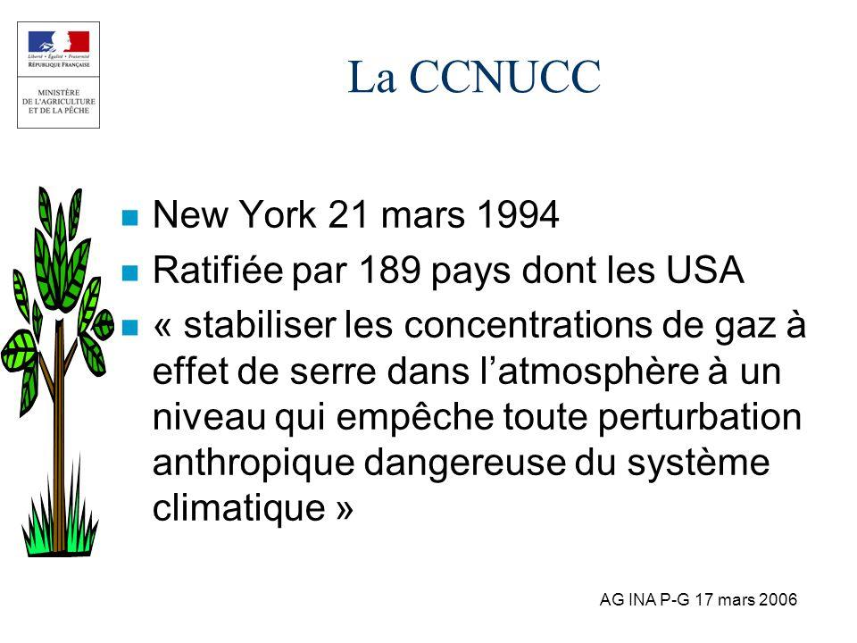 AG INA P-G 17 mars 2006 La CCNUCC n New York 21 mars 1994 n Ratifiée par 189 pays dont les USA n « stabiliser les concentrations de gaz à effet de ser