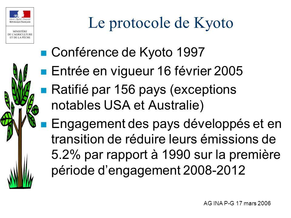 AG INA P-G 17 mars 2006 Le protocole de Kyoto n Conférence de Kyoto 1997 n Entrée en vigueur 16 février 2005 n Ratifié par 156 pays (exceptions notabl