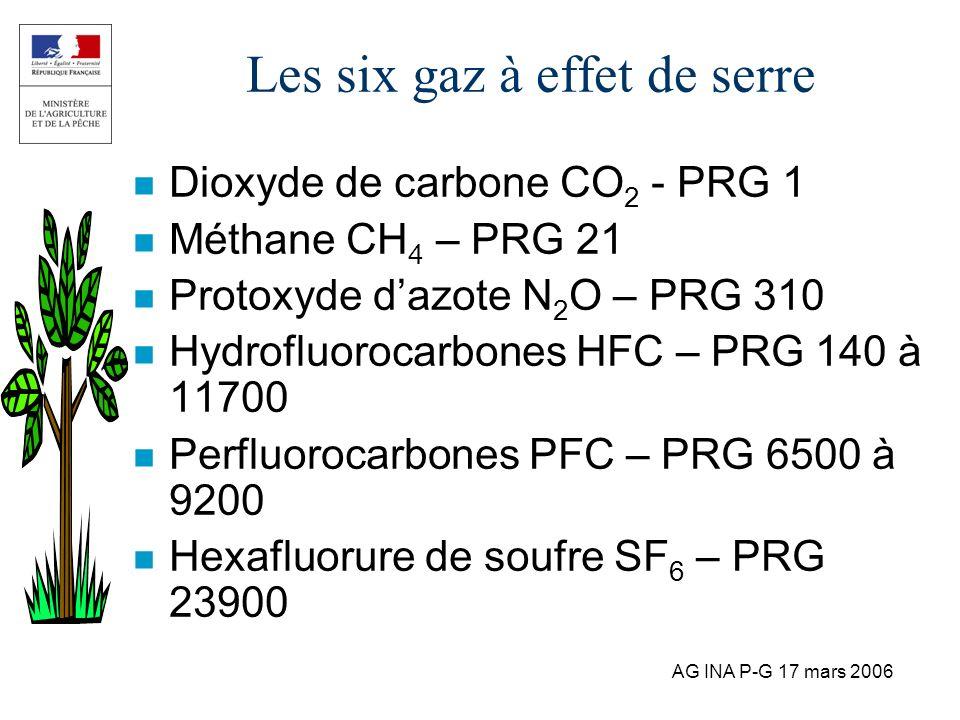 AG INA P-G 17 mars 2006 Les six gaz à effet de serre n Dioxyde de carbone CO 2 - PRG 1 n Méthane CH 4 – PRG 21 n Protoxyde dazote N 2 O – PRG 310 n Hy