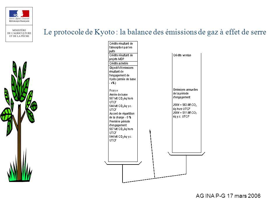 AG INA P-G 17 mars 2006 Le protocole de Kyoto : la balance des émissions de gaz à effet de serre