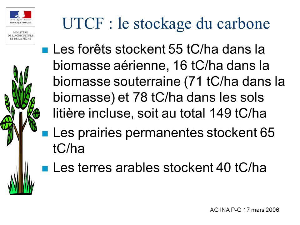 AG INA P-G 17 mars 2006 UTCF : le stockage du carbone n Les forêts stockent 55 tC/ha dans la biomasse aérienne, 16 tC/ha dans la biomasse souterraine