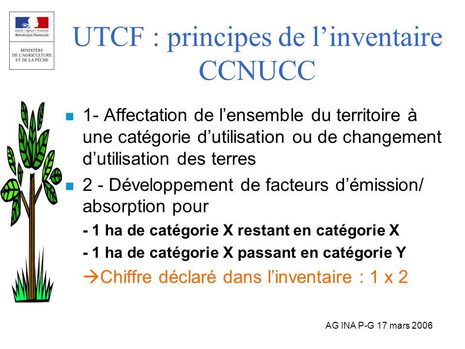 AG INA P-G 17 mars 2006 UTCF : principes de linventaire CCNUCC n 1- Affectation de lensemble du territoire à une catégorie dutilisation ou de changeme