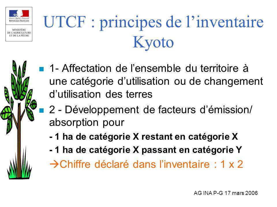 AG INA P-G 17 mars 2006 UTCF : principes de linventaire Kyoto n 1- Affectation de lensemble du territoire à une catégorie dutilisation ou de changemen