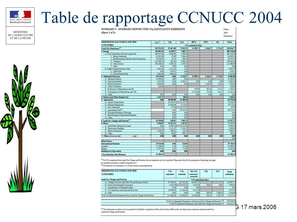 AG INA P-G 17 mars 2006 Table de rapportage CCNUCC 2004