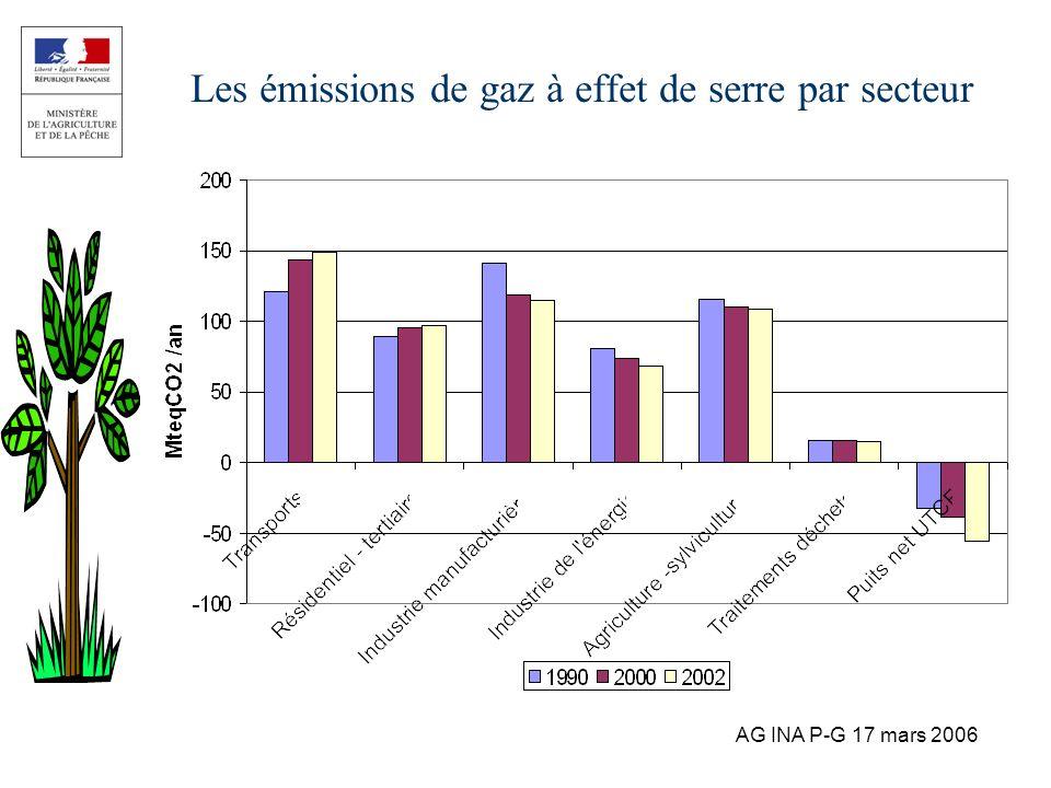 AG INA P-G 17 mars 2006 Les émissions de gaz à effet de serre par secteur
