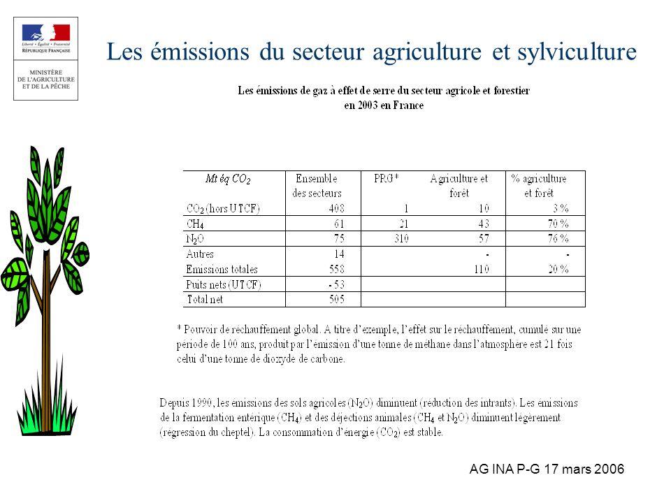 AG INA P-G 17 mars 2006 Les émissions du secteur agriculture et sylviculture
