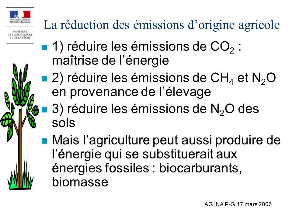 AG INA P-G 17 mars 2006 La réduction des émissions dorigine agricole n 1) réduire les émissions de CO 2 : maîtrise de lénergie n 2) réduire les émissi
