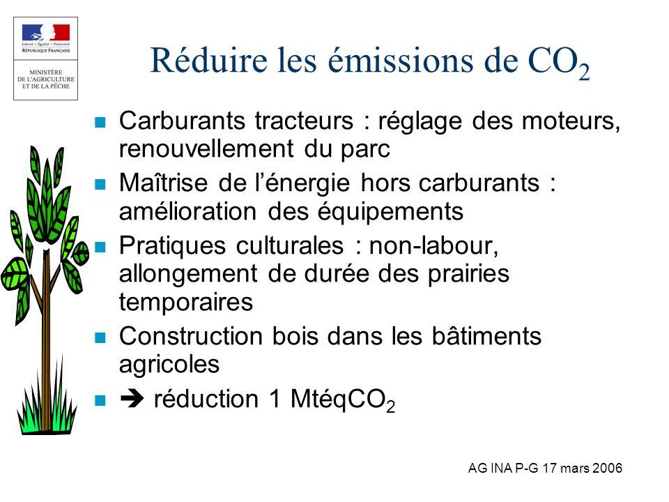 AG INA P-G 17 mars 2006 Réduire les émissions de CO 2 n Carburants tracteurs : réglage des moteurs, renouvellement du parc n Maîtrise de lénergie hors