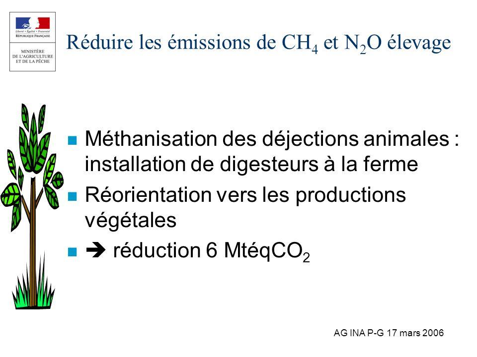AG INA P-G 17 mars 2006 Réduire les émissions de CH 4 et N 2 O élevage n Méthanisation des déjections animales : installation de digesteurs à la ferme