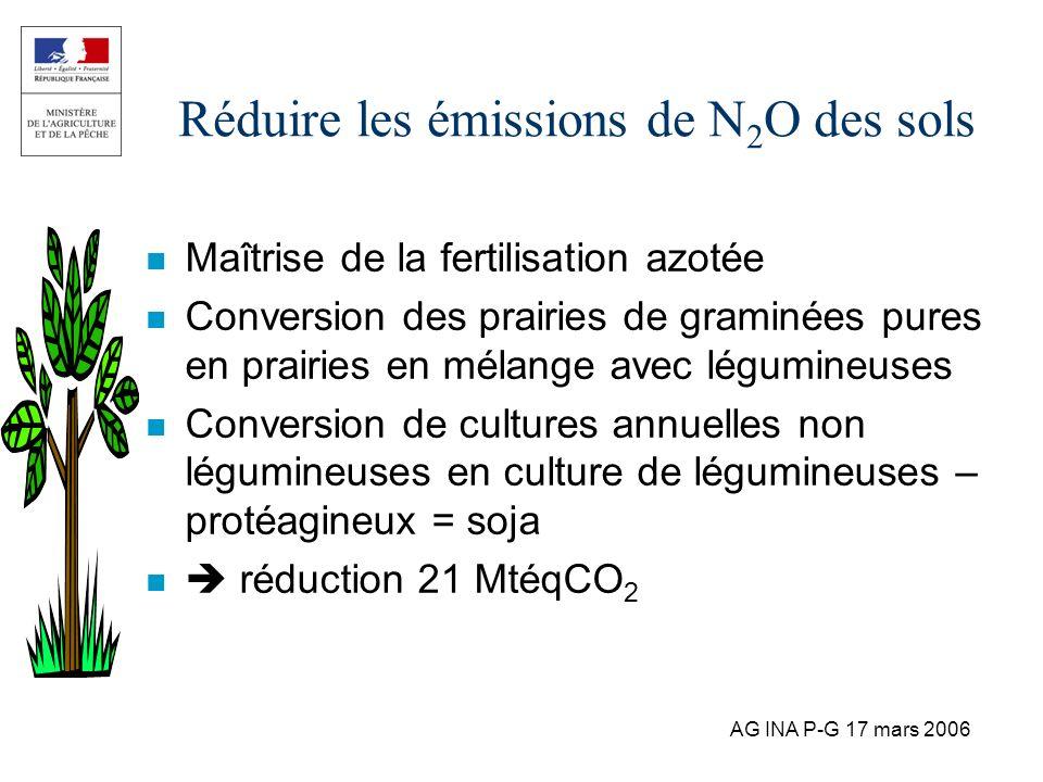 AG INA P-G 17 mars 2006 Réduire les émissions de N 2 O des sols n Maîtrise de la fertilisation azotée n Conversion des prairies de graminées pures en