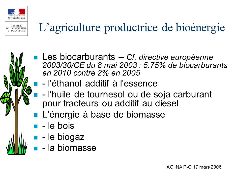 AG INA P-G 17 mars 2006 Lagriculture productrice de bioénergie n Les biocarburants – Cf. directive européenne 2003/30/CE du 8 mai 2003 : 5.75% de bioc