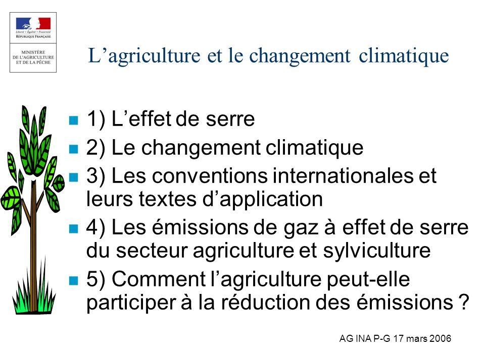 AG INA P-G 17 mars 2006 Lagriculture et le changement climatique n 1) Leffet de serre n 2) Le changement climatique n 3) Les conventions international