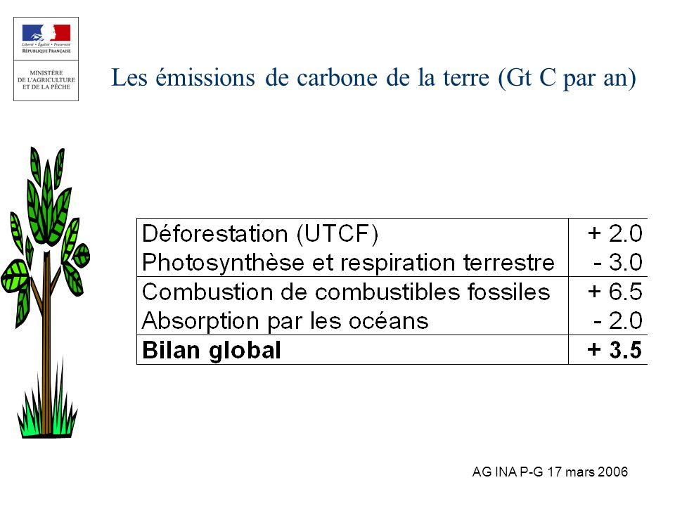 AG INA P-G 17 mars 2006 Les émissions de carbone de la terre (Gt C par an)