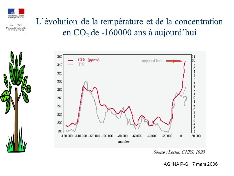 AG INA P-G 17 mars 2006 Lévolution de la température et de la concentration en CO 2 de -160000 ans à aujourdhui
