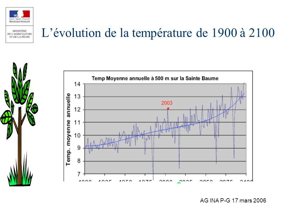 AG INA P-G 17 mars 2006 Lévolution de la température de 1900 à 2100