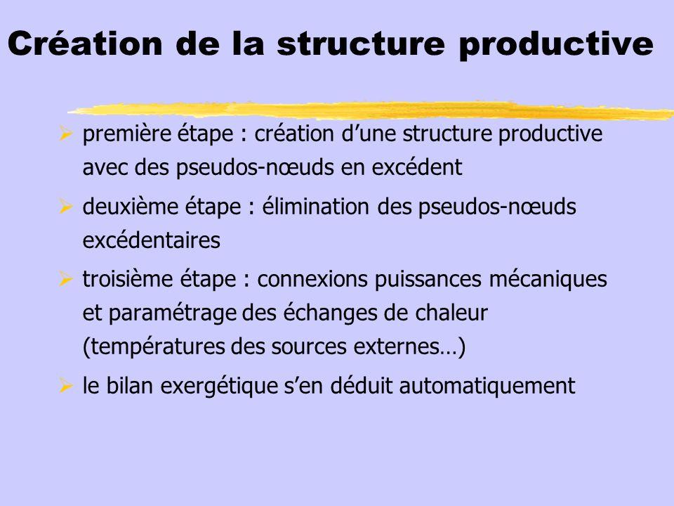 Création de la structure productive première étape : création dune structure productive avec des pseudos-nœuds en excédent deuxième étape : éliminatio