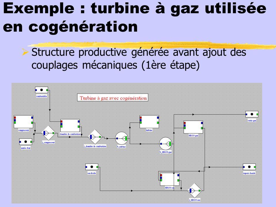 Exemple : turbine à gaz utilisée en cogénération Structure productive générée avant ajout des couplages mécaniques (1ère étape)