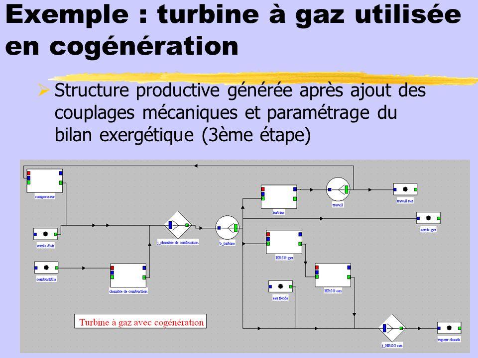 Exemple : turbine à gaz utilisée en cogénération Structure productive générée après ajout des couplages mécaniques et paramétrage du bilan exergétique