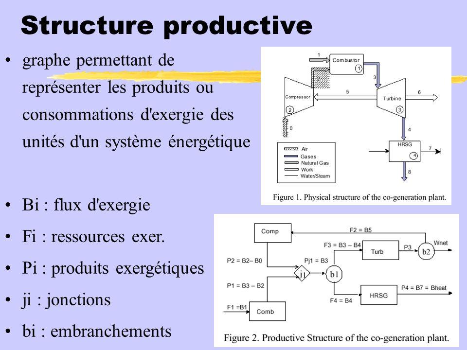 Structure productive graphe permettant de représenter les produits ou consommations d exergie des unités d un système énergétique Bi : flux d exergie Fi : ressources exer.