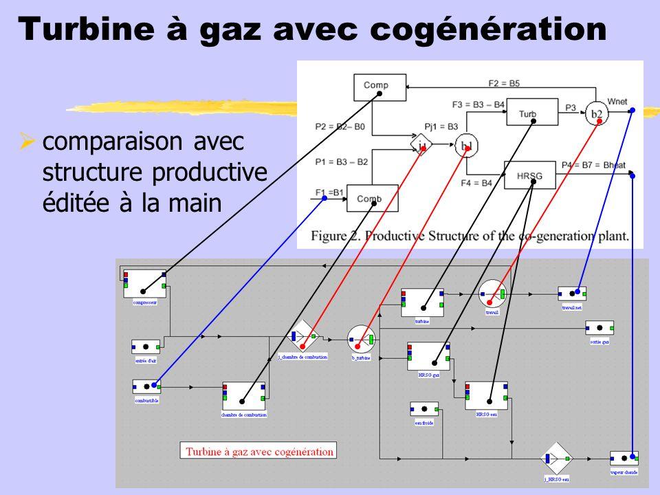 Turbine à gaz avec cogénération comparaison avec structure productive éditée à la main
