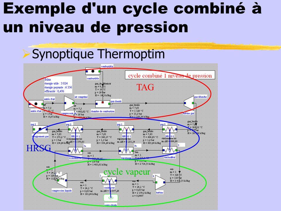 Exemple d'un cycle combiné à un niveau de pression Synoptique Thermoptim TAG HRSG cycle vapeur