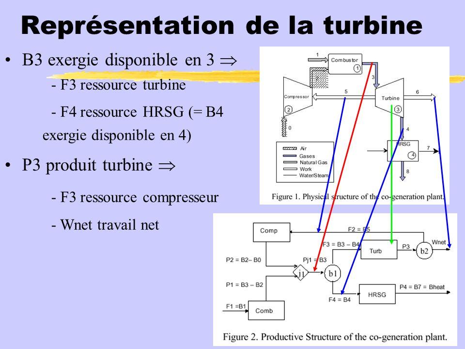 Représentation de la chambre de combustion F1 ressource ch.