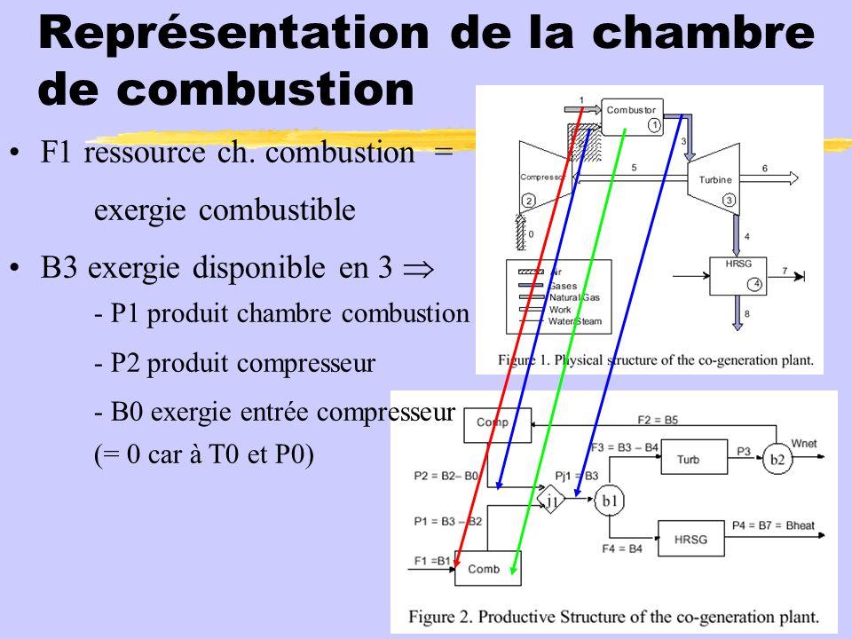 Représentation de la chambre de combustion F1 ressource ch. combustion = exergie combustible B3 exergie disponible en 3 - P1 produit chambre combustio