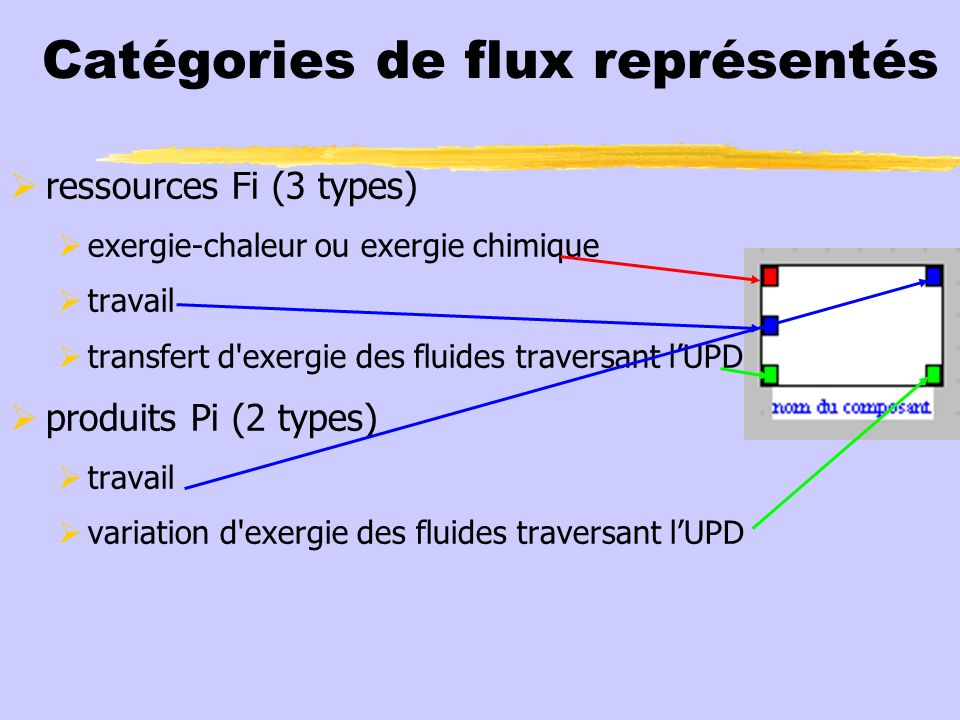 Unités productives et dissipatives 2 principaux types, dénommés selon leur contribution à la variation dexergie du fluide : réducteurs (turbines, laminages, échangeurs externes si Q T 0, échangeurs externes si Q>0 et T k < T 0 ) extenseurs (chambres de combustion, compresseurs, échangeurs externes si Q>0 et T k > T 0 …) à chaque UPD est associée un écran de paramétrage du bilan exergétique
