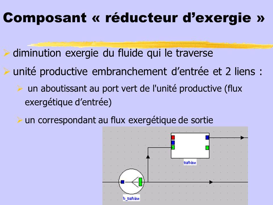 Composant « réducteur dexergie » exergie totale disponible en amont de la turbine : partie convertie sous forme mécanique dans turbine partie disponible en sortie de turbine pseudo-diviseur ou embranchement b_turbine modélise cette répartition