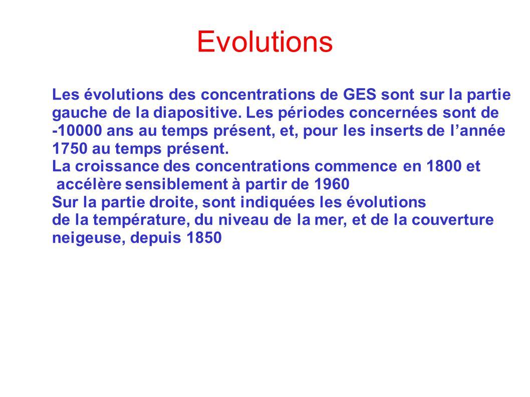 Evolutions Les évolutions des concentrations de GES sont sur la partie gauche de la diapositive. Les périodes concernées sont de -10000 ans au temps p