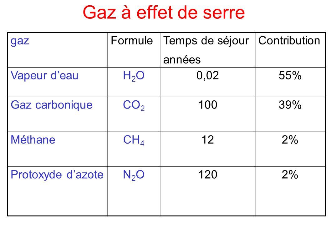Gaz à effet de serre gazFormule Temps de séjour années Contribution Vapeur deauH2OH2O0,0255% Gaz carbonique CO 2 10039% Méthane CH 4 122% Protoxyde da