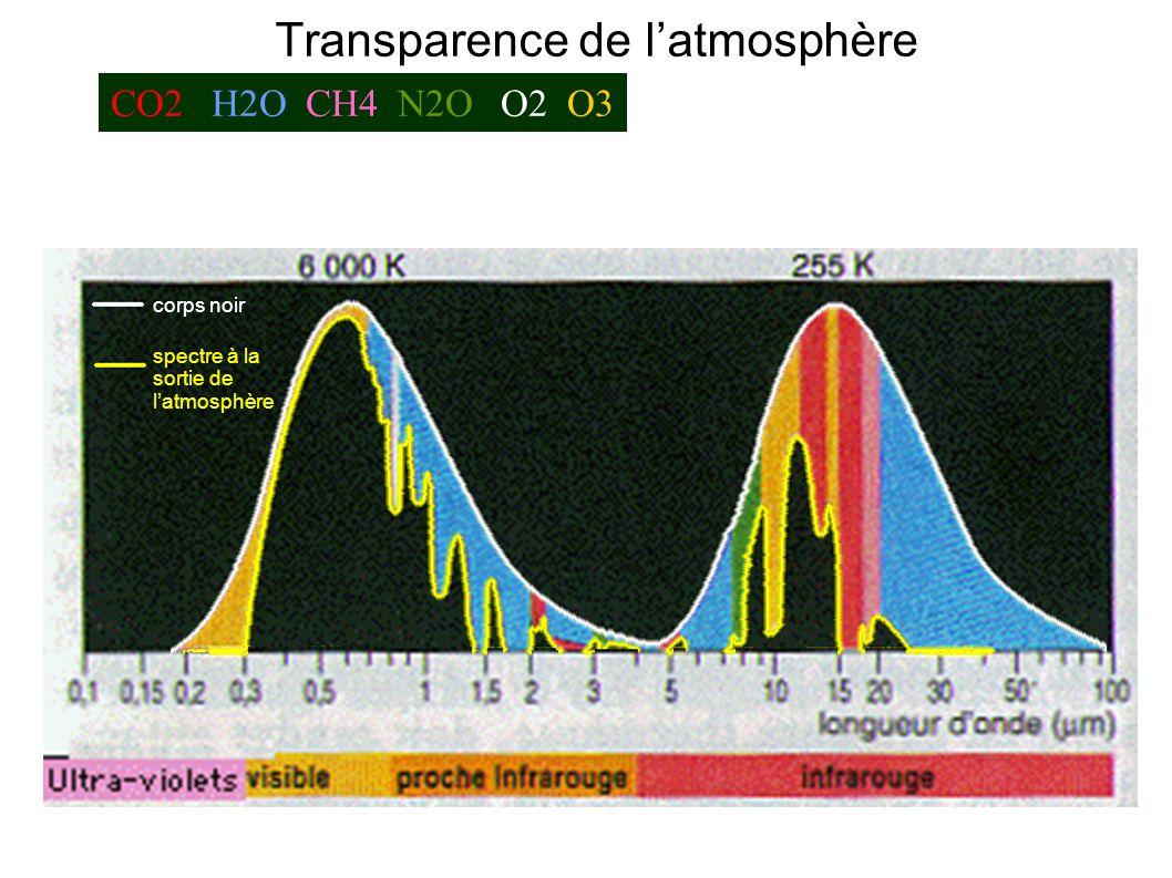 Transparence de latmosphère CO2 H2O CH4 N2O O2 O3 corps noir spectre à la sortie de latmosphère