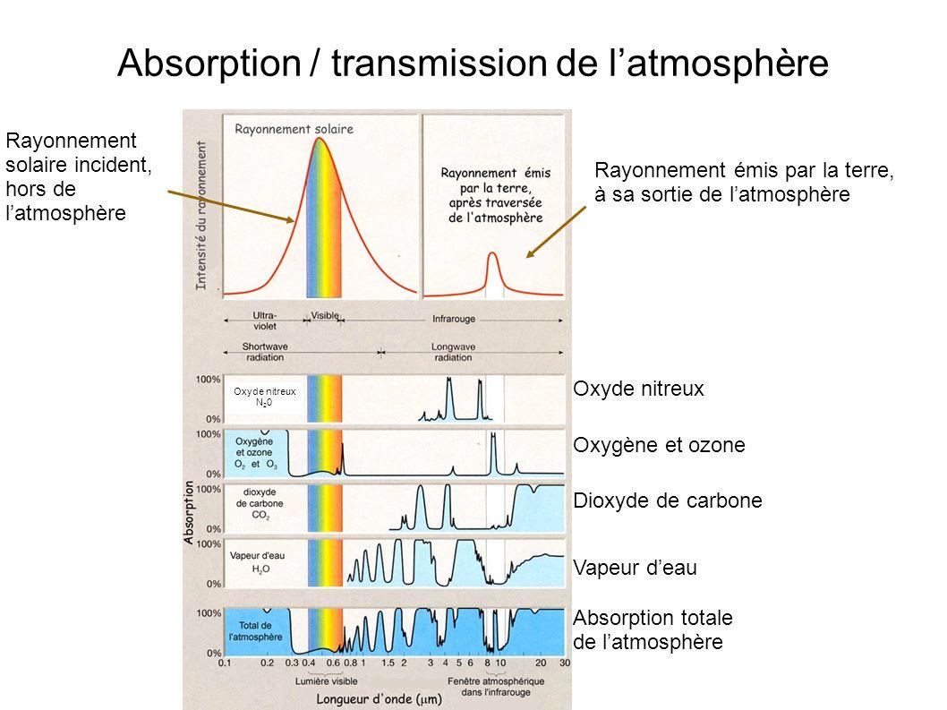 Absorption / transmission de latmosphère Rayonnement solaire incident, hors de latmosphère Rayonnement émis par la terre, à sa sortie de latmosphère O