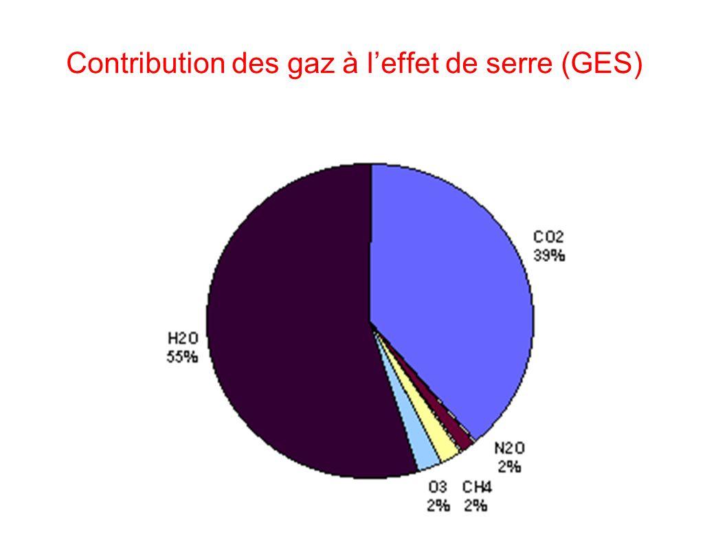 Contribution des gaz à leffet de serre (GES)