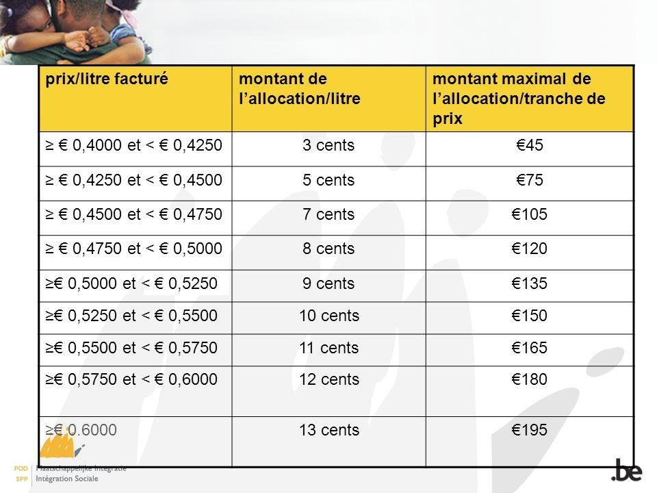 prix/litre facturémontant de lallocation/litre montant maximal de lallocation/tranche de prix 0,4000 et < 0,42503 cents45 0,4250 et < 0,45005 cents75