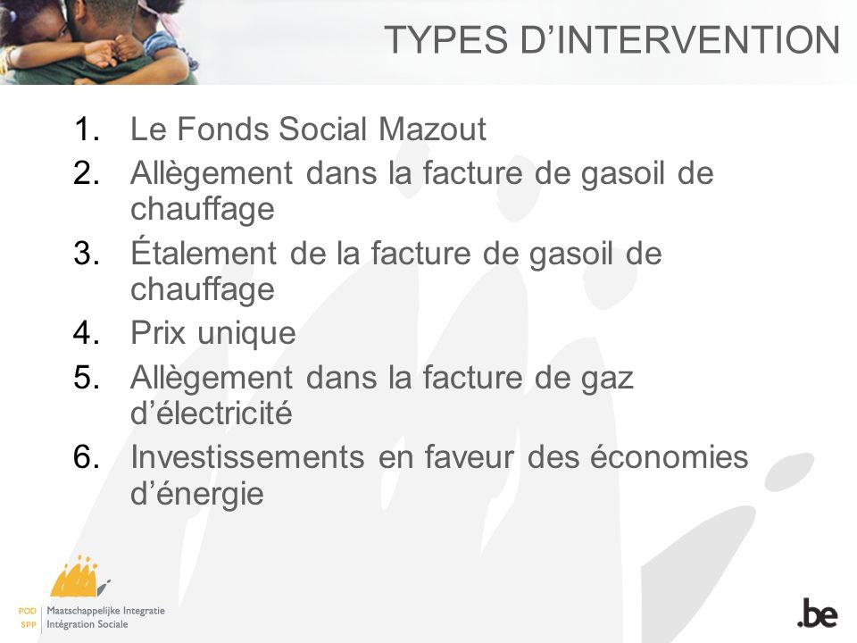 TYPES DINTERVENTION 1.Le Fonds Social Mazout 2.Allègement dans la facture de gasoil de chauffage 3.Étalement de la facture de gasoil de chauffage 4.Pr