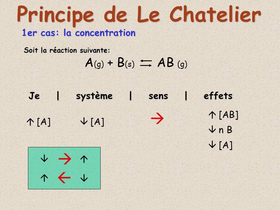 1er cas: la concentration A (g) + B (s) AB (g) Je | système | sens | effets Principe de Le Chatelier [A] [AB] n B [A] Soit la réaction suivante: