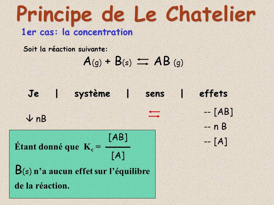 1er cas: la concentration A (g) + B (s) AB (g) Je | système | sens | effets Principe de Le Chatelier nB -- [AB] -- n B -- [A] Soit la réaction suivante: [AB] [A] Étant donné que K c = B (s) na aucun effet sur léquilibre de la réaction.