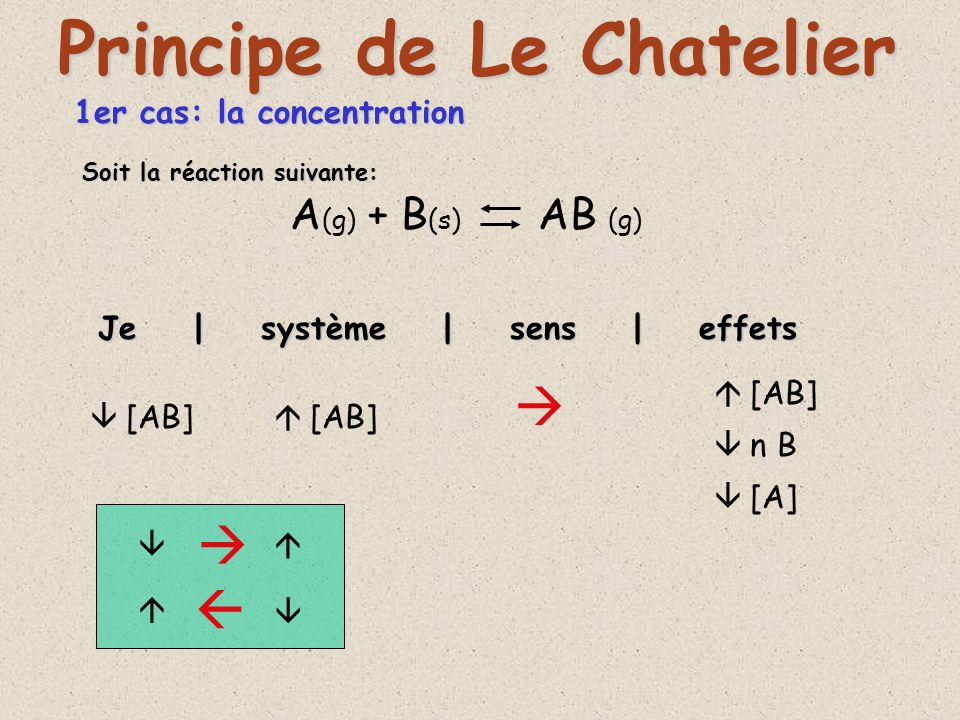 2ième cas: la température 3X (g) + Y (g) X 3 Y (s) + E Je | système | sens | effets Principe de Le Chatelier T T [X] [Y] n X 3 Y Soit la réaction suivante: H = - H = -Exothermique