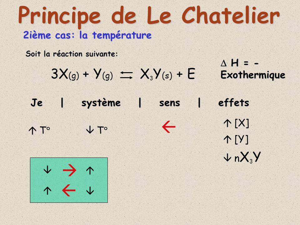 2ième cas: la température 3X (g) + Y (g) X 3 Y (s) + E Je | système | sens | effets Principe de Le Chatelier T T [X] [Y] n X 3 Y Soit la réaction suiv