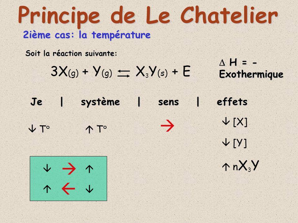 2ième cas: la température D (g) + 2X (g) + E DX 2 (g) Je | système | sens | effets Principe de Le Chatelier T T [DX 2 ] [D] [X] Soit la réaction suivante: H = + H = +Endothermique