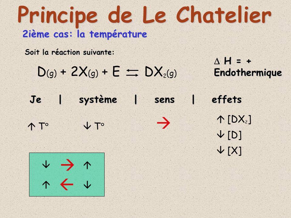 2ième cas: la température D (g) + 2X (g) + E DX 2 (g) Je | système | sens | effets Principe de Le Chatelier T T [DX 2 ] [D] [X] Soit la réaction suiva