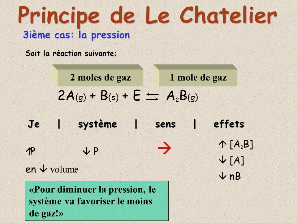 3ième cas: la pression 2A (g) + B (s) + E A 2 B (g) Je | système | sens | effets Principe de Le Chatelier J augmente le volume de l appareil où se fait la réaction P [A 2 B] [A] nB Soit la réaction suivante: 2 moles de gaz1 mole de gaz Donc je P «Pour augmenter la pression, le système va favoriser le plus de gaz!»