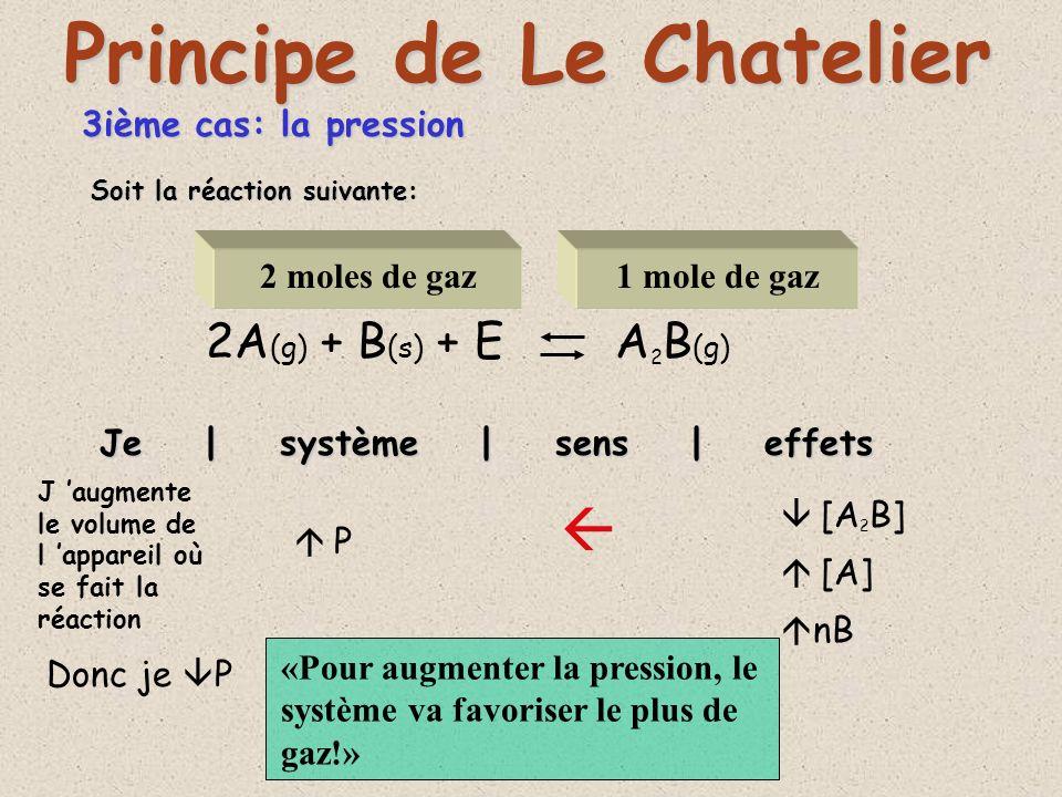 3ième cas: la pression A (g) + B (s) + E AB (g) Je | système | sens | effets Principe de Le Chatelier P P --[A 2 B] --[A] --nB Soit la réaction suivante: 1 mole de gaz Les quantités de gaz étant égaux des deux cotés, la pression naura pas deffet sur léquilibre !»