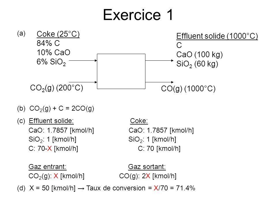Exercice 1 Coke (25°C) 84% C 10% CaO 6% SiO 2 CO 2 (g) (200°C) CO(g) (1000°C) Effluent solide (1000°C) C CaO (100 kg) SiO 2 (60 kg) (a) (b) CO 2 (g) + C = 2CO(g) (c) Effluent solide: Coke: CaO: 1.7857 [kmol/h] CaO: 1.7857 [kmol/h] SiO 2 : 1 [kmol/h] SiO 2 : 1 [kmol/h] C: 70-X [kmol/h] C: 70 [kmol/h] Gaz entrant: Gaz sortant: CO 2 (g): X [kmol/h] CO(g): 2X [kmol/h] (d) X = 50 [kmol/h] Taux de conversion = X/70 = 71.4%