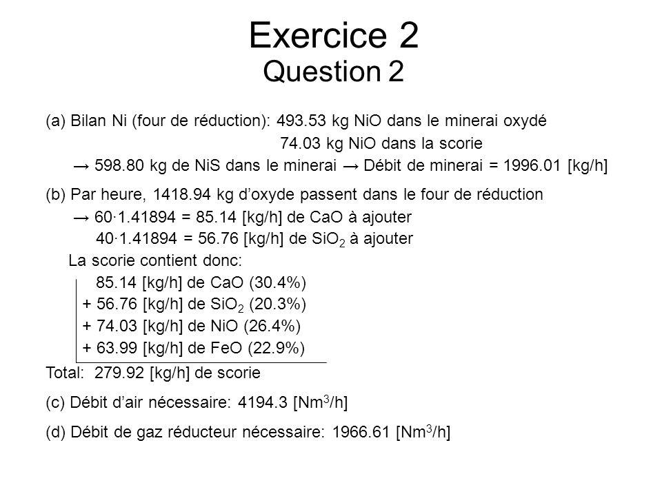 Exercice 2 Question 2 (a)Bilan Ni (four de réduction): 493.53 kg NiO dans le minerai oxydé 74.03 kg NiO dans la scorie 598.80 kg de NiS dans le minerai Débit de minerai = 1996.01 [kg/h] (b) Par heure, 1418.94 kg doxyde passent dans le four de réduction 60·1.41894 = 85.14 [kg/h] de CaO à ajouter 40·1.41894 = 56.76 [kg/h] de SiO 2 à ajouter La scorie contient donc: 85.14 [kg/h] de CaO (30.4%) + 56.76 [kg/h] de SiO 2 (20.3%) + 74.03 [kg/h] de NiO (26.4%) + 63.99 [kg/h] de FeO (22.9%) Total: 279.92 [kg/h] de scorie (c) Débit dair nécessaire: 4194.3 [Nm 3 /h] (d) Débit de gaz réducteur nécessaire: 1966.61 [Nm 3 /h]